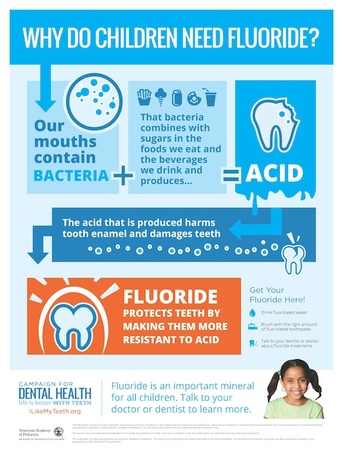 Why Do Children Need Fluoride